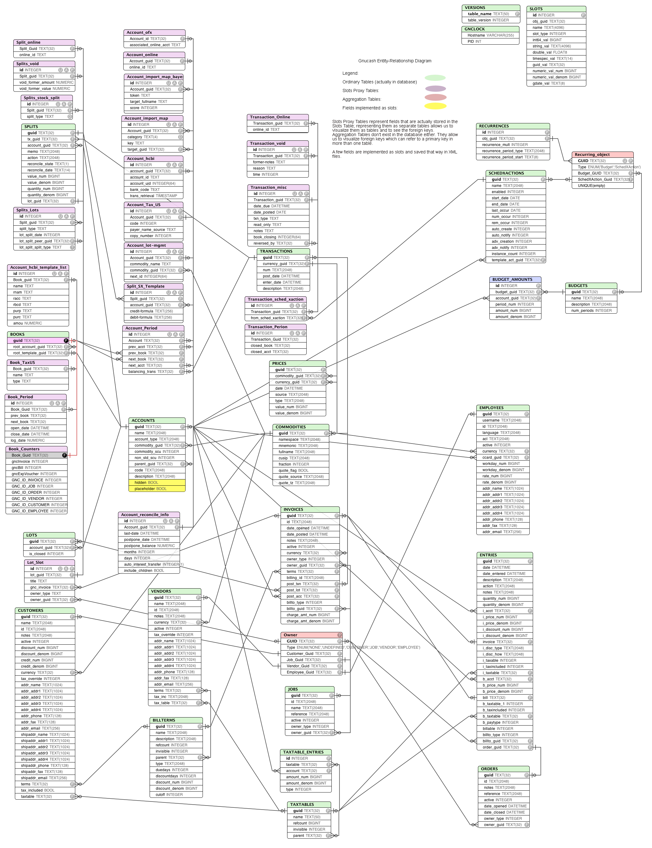 Sql gnucash this entity relationship diagram ccuart Gallery